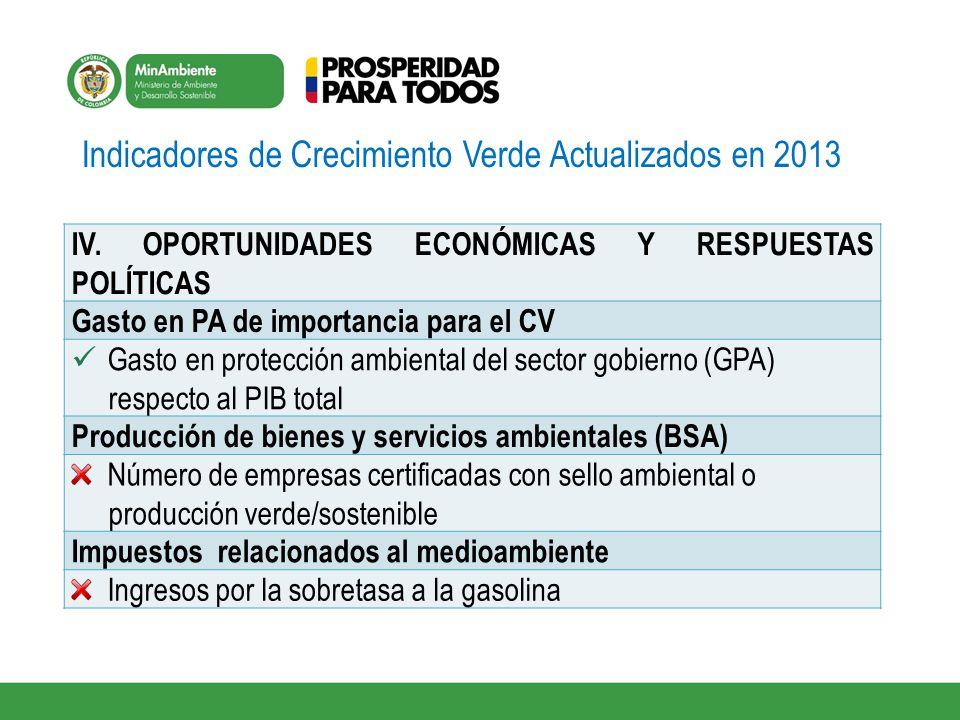 Indicadores de Crecimiento Verde Actualizados en 2013