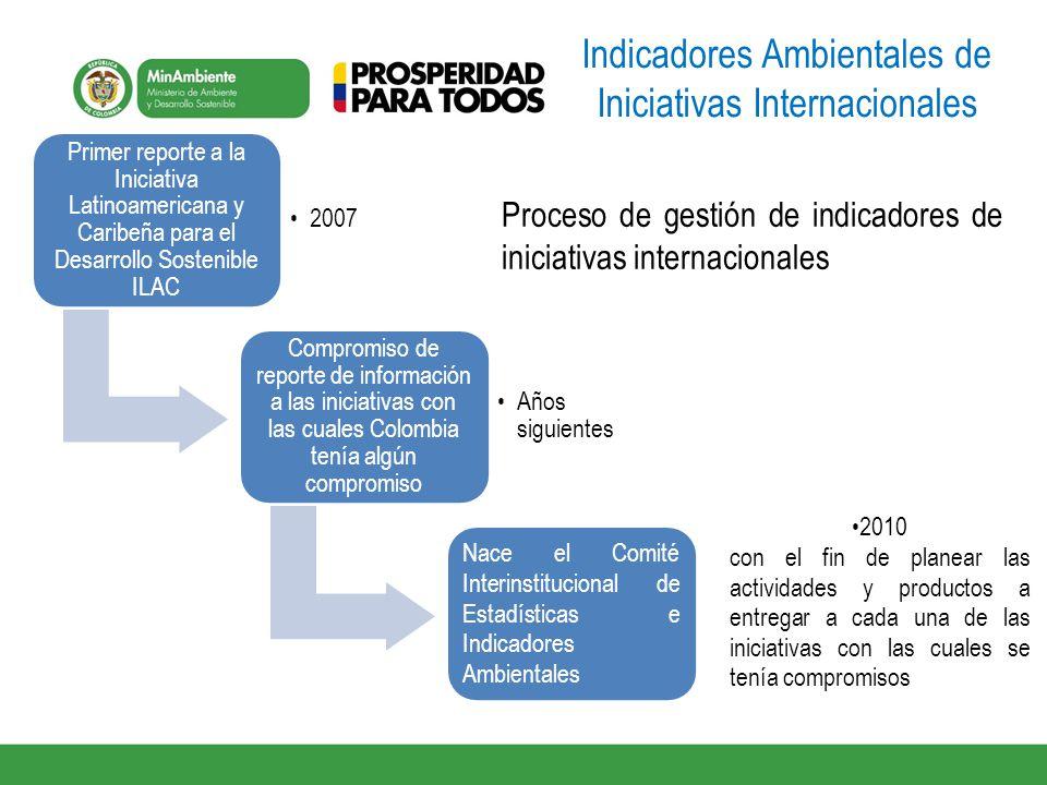 Indicadores Ambientales de Iniciativas Internacionales