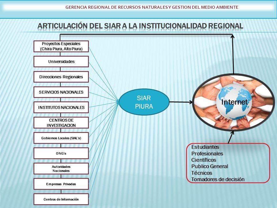 Articulación del SIAR a la Institucionalidad Regional