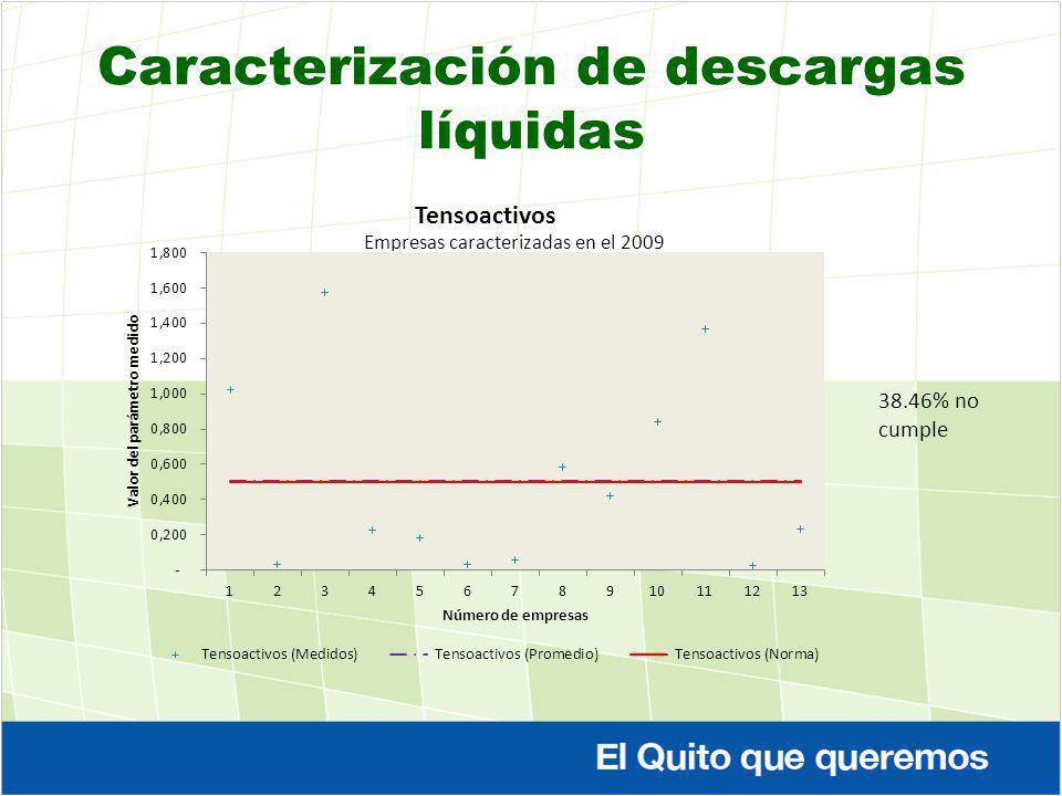 Caracterización de descargas líquidas