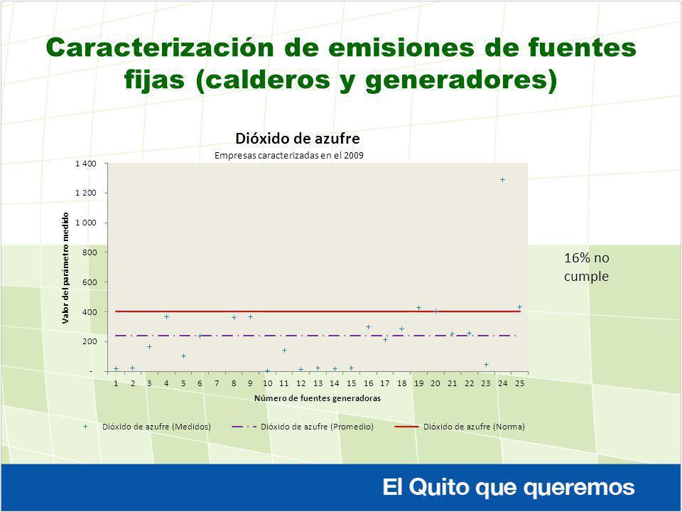 Caracterización de emisiones de fuentes fijas (calderos y generadores)