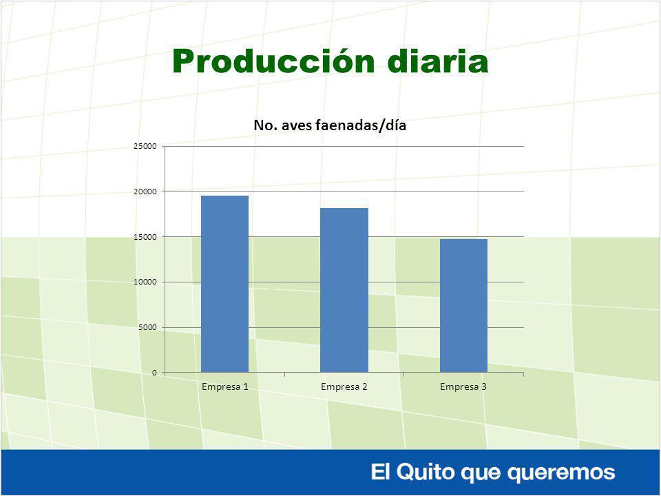 Producción diaria