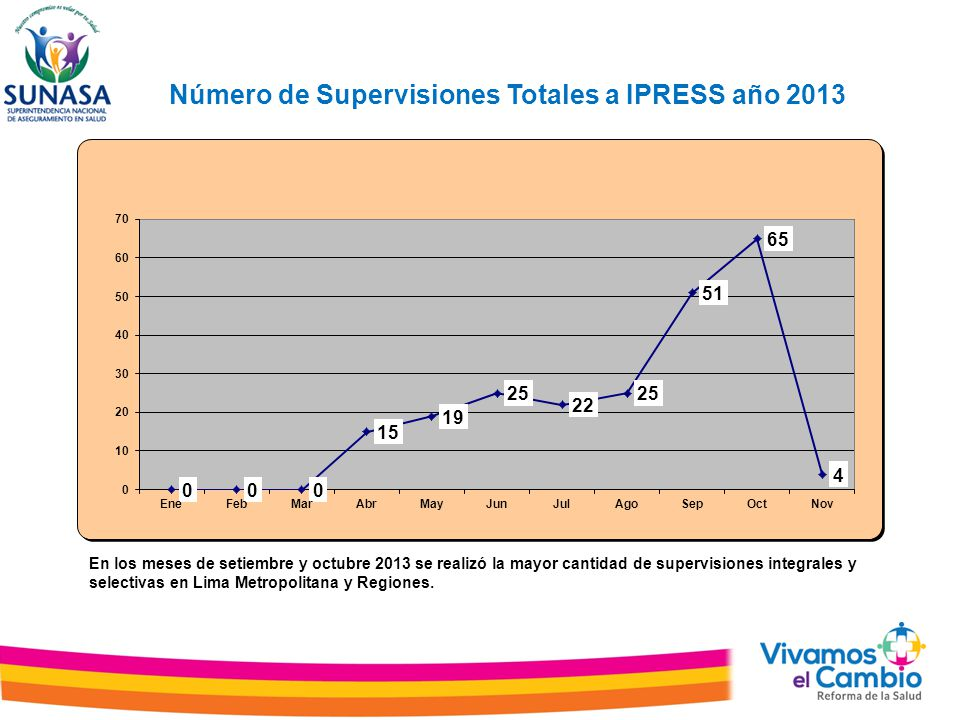 Número de Supervisiones Totales a IPRESS año 2013