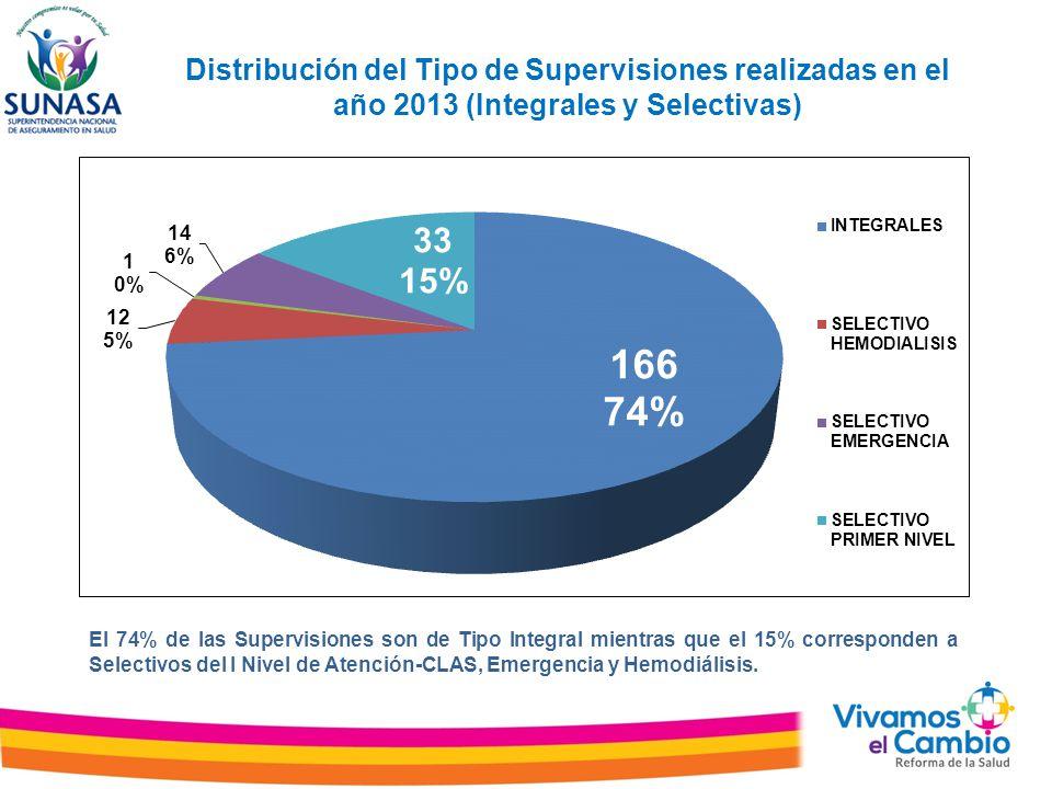 Distribución del Tipo de Supervisiones realizadas en el año 2013 (Integrales y Selectivas)
