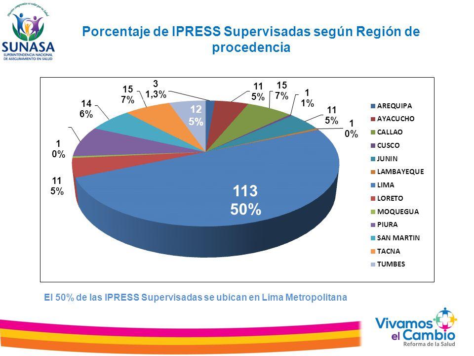 Porcentaje de IPRESS Supervisadas según Región de procedencia