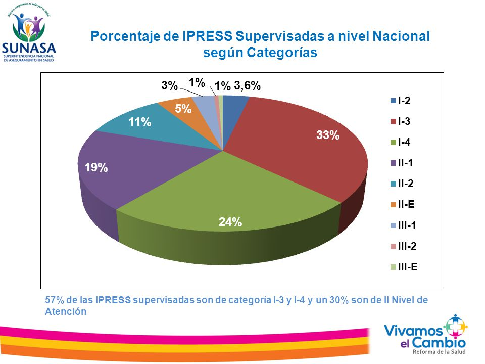 Porcentaje de IPRESS Supervisadas a nivel Nacional según Categorías