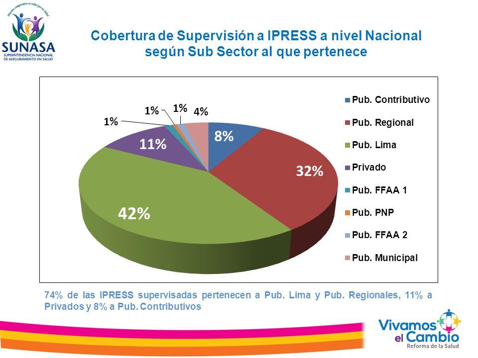 Cobertura de Supervisión a IPRESS a nivel Nacional según Sub Sector al que pertenece