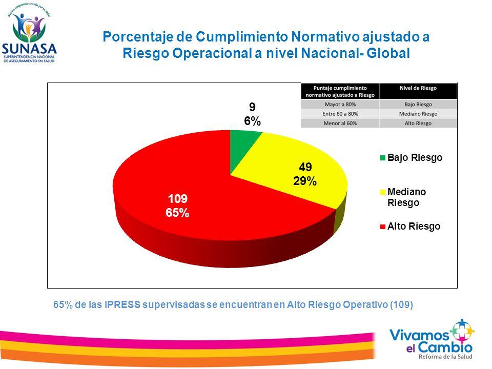 Porcentaje de Cumplimiento Normativo ajustado a Riesgo Operacional a nivel Nacional- Global