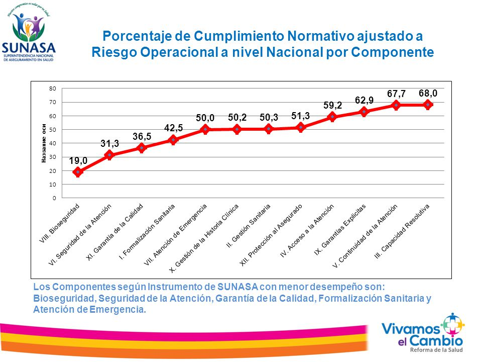 Porcentaje de Cumplimiento Normativo ajustado a Riesgo Operacional a nivel Nacional por Componente