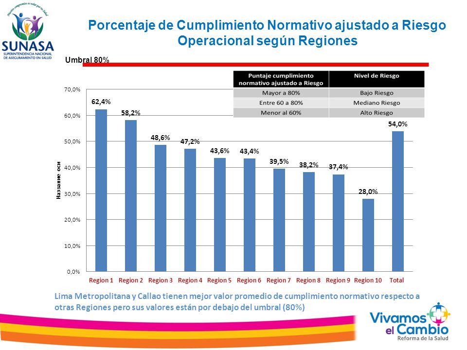 Porcentaje de Cumplimiento Normativo ajustado a Riesgo Operacional según Regiones