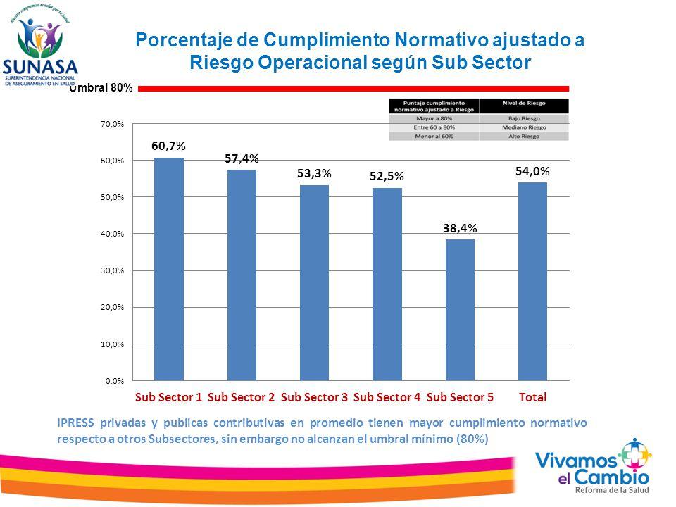 Porcentaje de Cumplimiento Normativo ajustado a Riesgo Operacional según Sub Sector