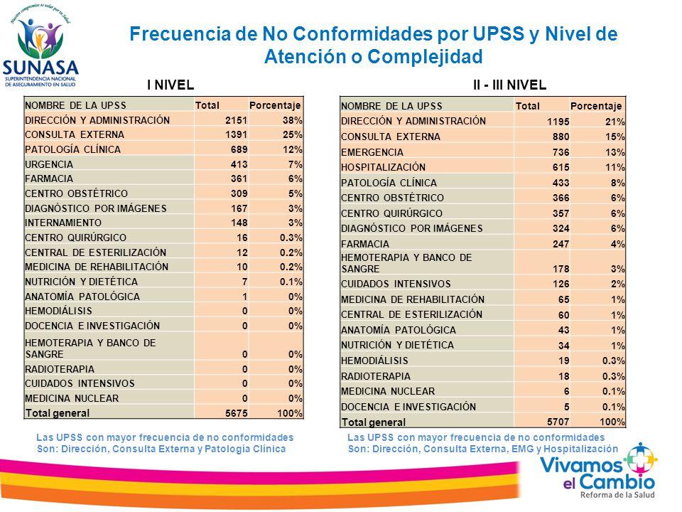 Frecuencia de No Conformidades por UPSS y Nivel de Atención o Complejidad