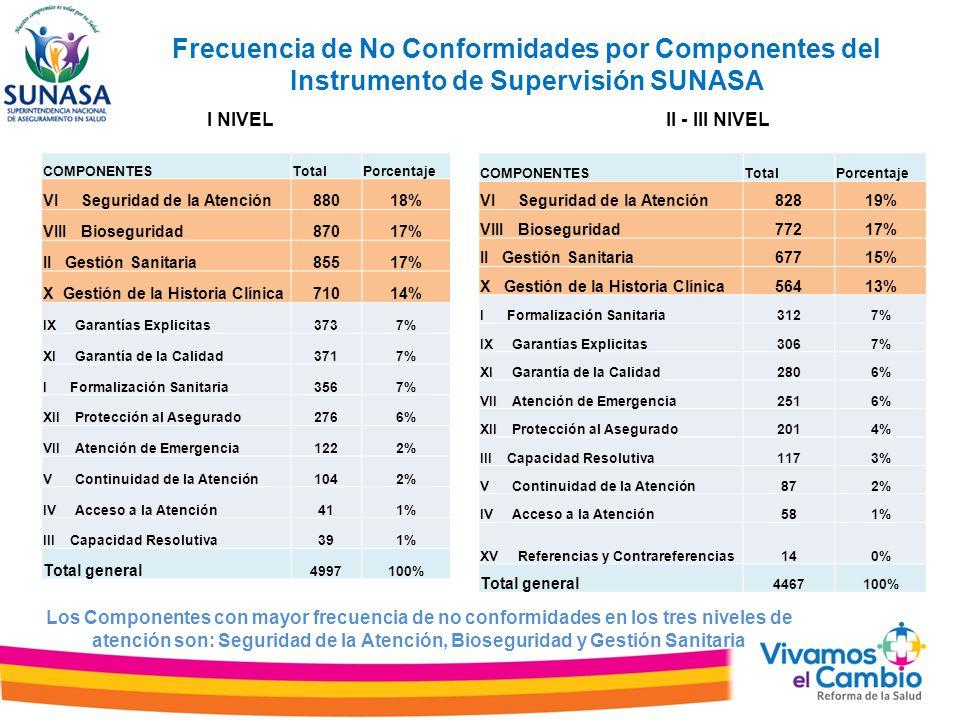 Frecuencia de No Conformidades por Componentes del Instrumento de Supervisión SUNASA