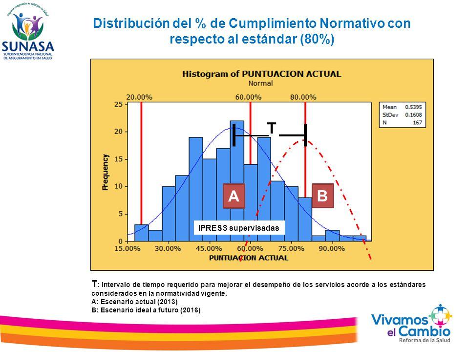 Distribución del % de Cumplimiento Normativo con respecto al estándar (80%)