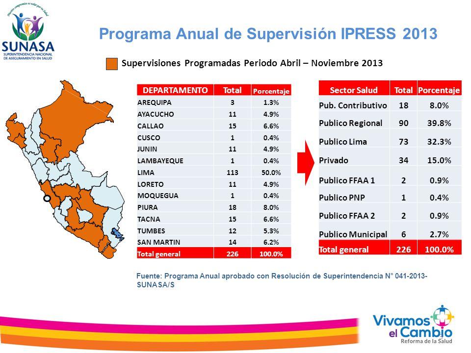 Programa Anual de Supervisión IPRESS 2013