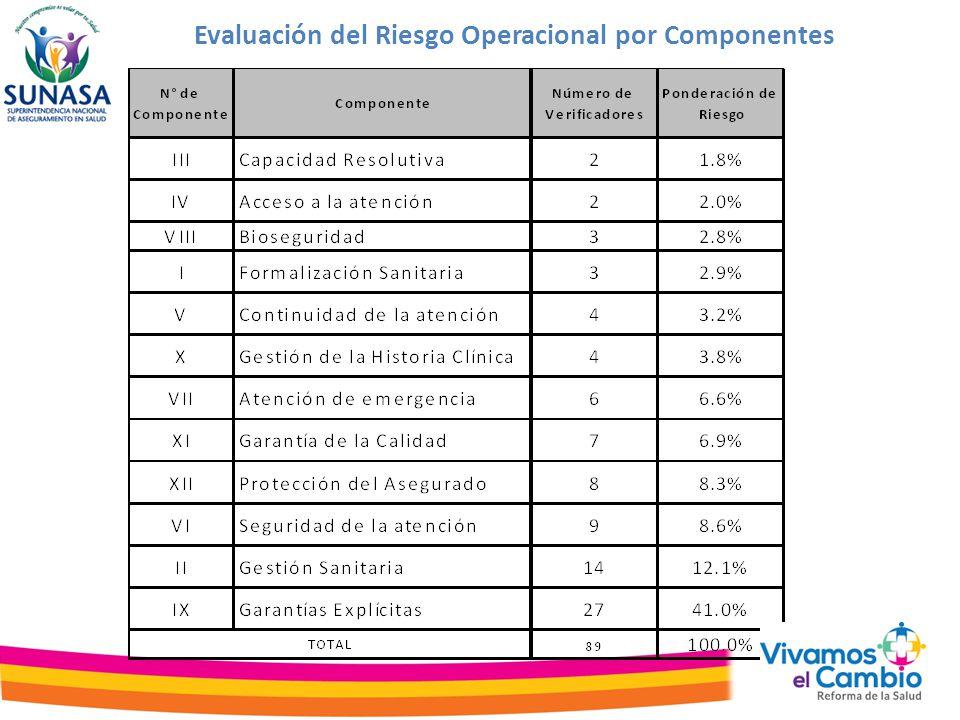 Evaluación del Riesgo Operacional por Componentes