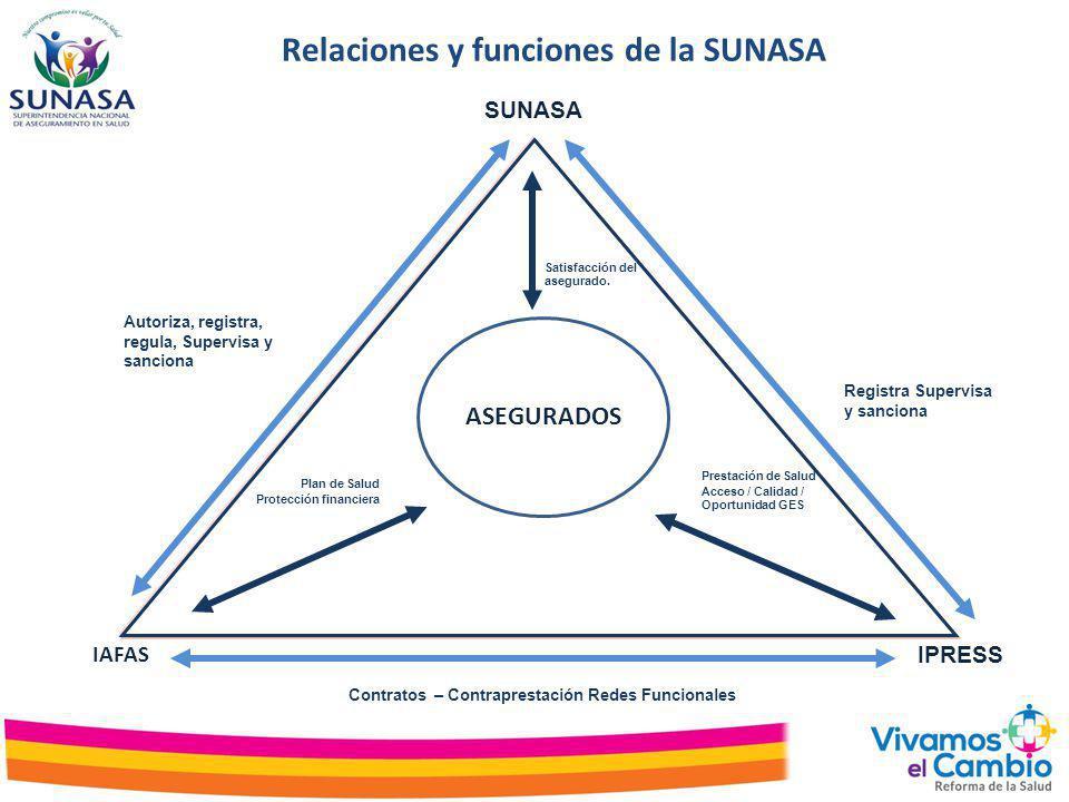 Relaciones y funciones de la SUNASA