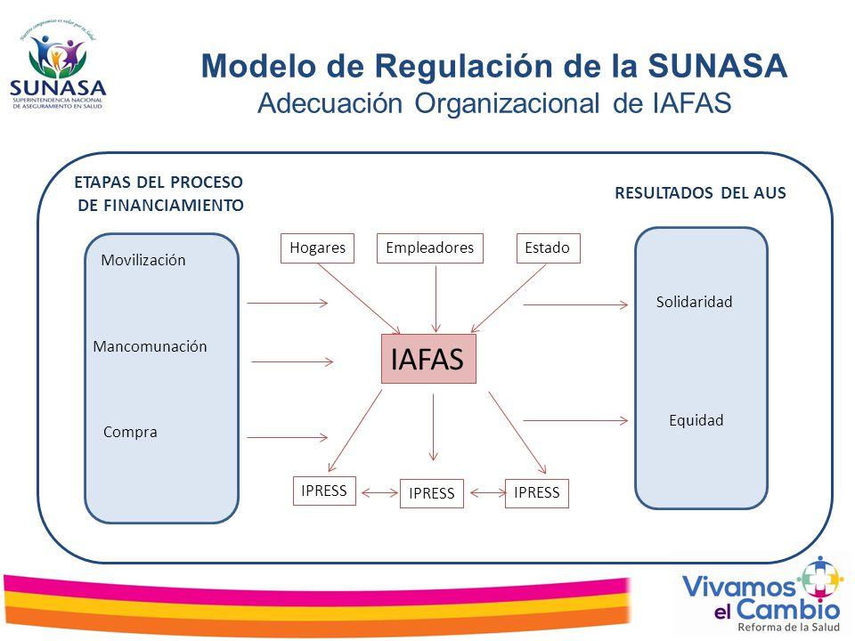 Modelo de Regulación de la SUNASA Adecuación Organizacional de IAFAS