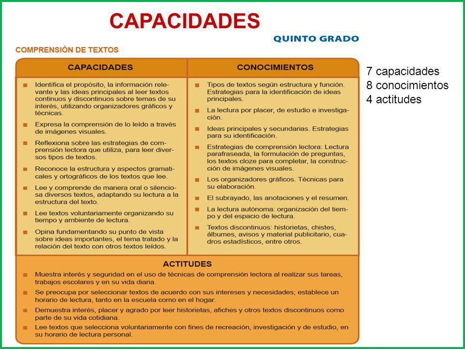 CAPACIDADES 7 capacidades 8 conocimientos 4 actitudes