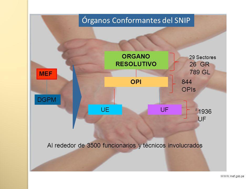 Órganos Conformantes del SNIP