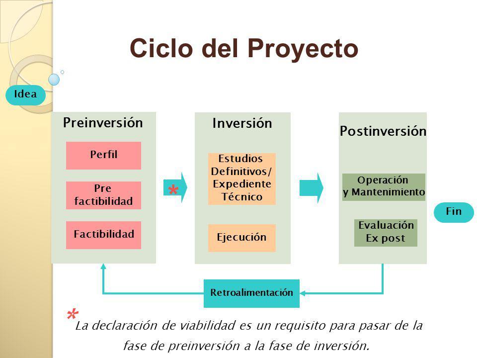 Ciclo del Proyecto Idea. Preinversión. Inversión. Postinversión. Perfil. Estudios. Definitivos/
