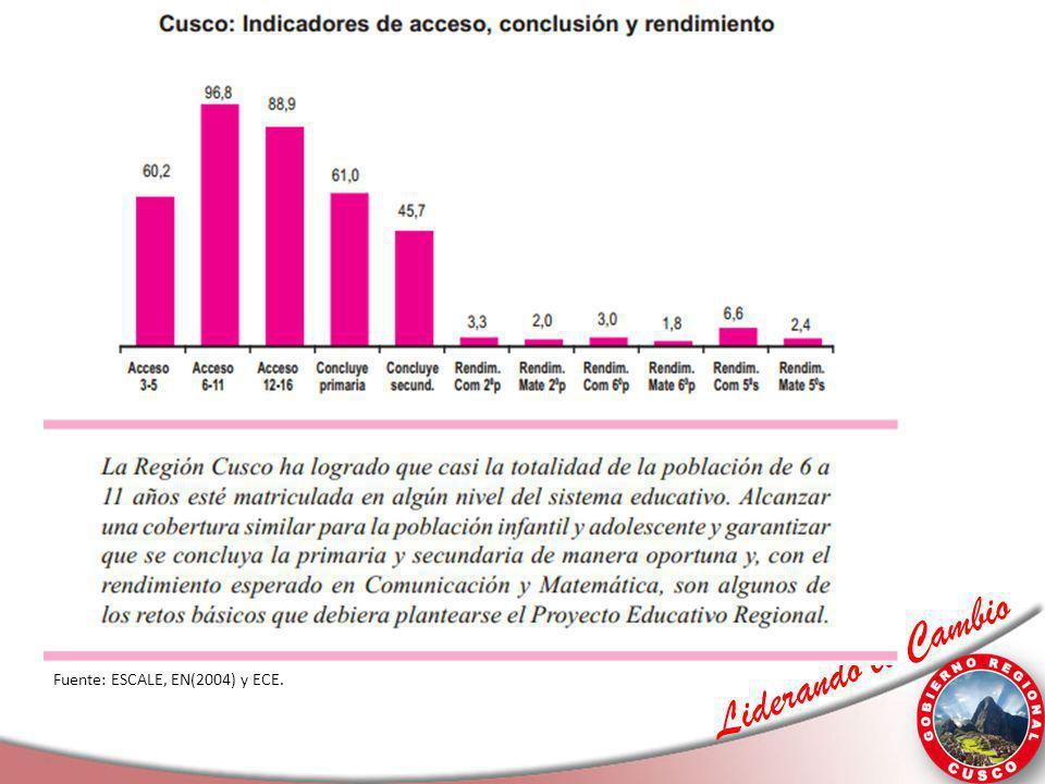 Fuente: ESCALE, EN(2004) y ECE.