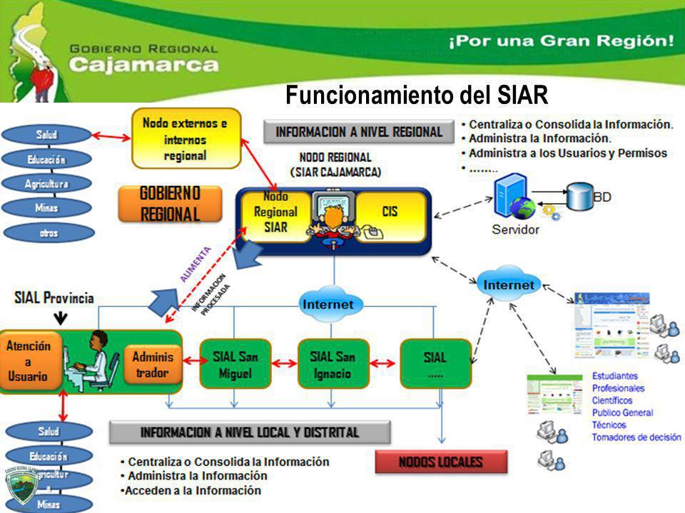 Funcionamiento del SIAR