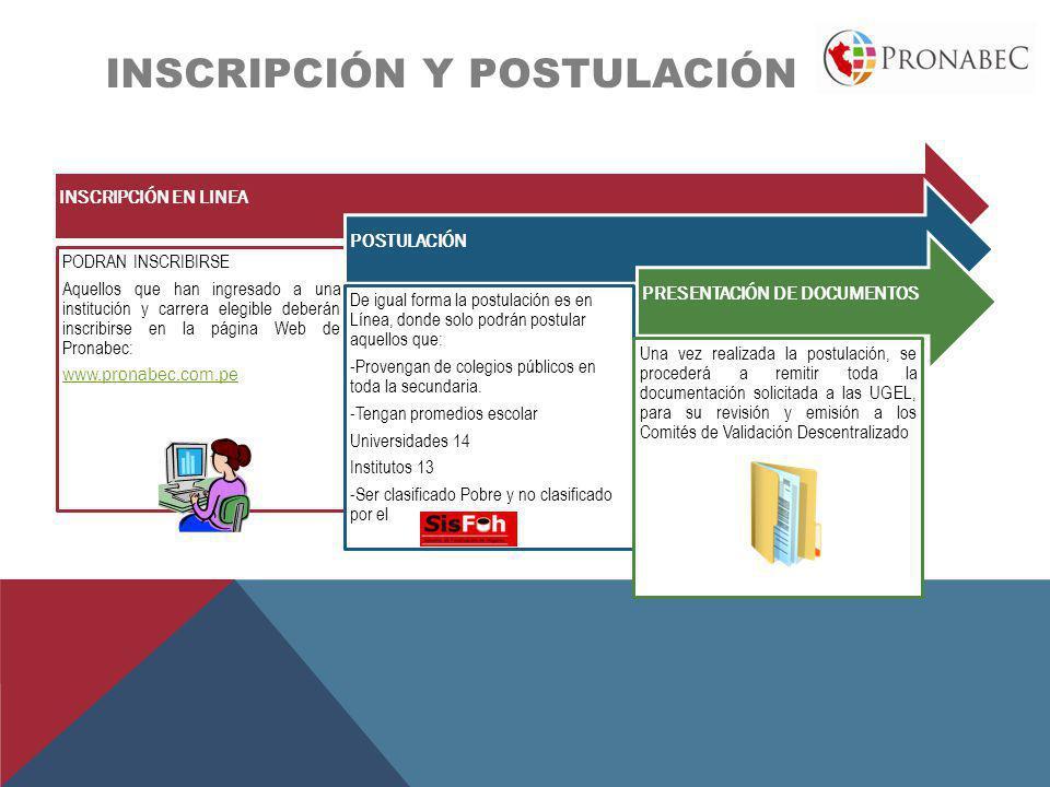 INSCRIPCIÓN y postulación