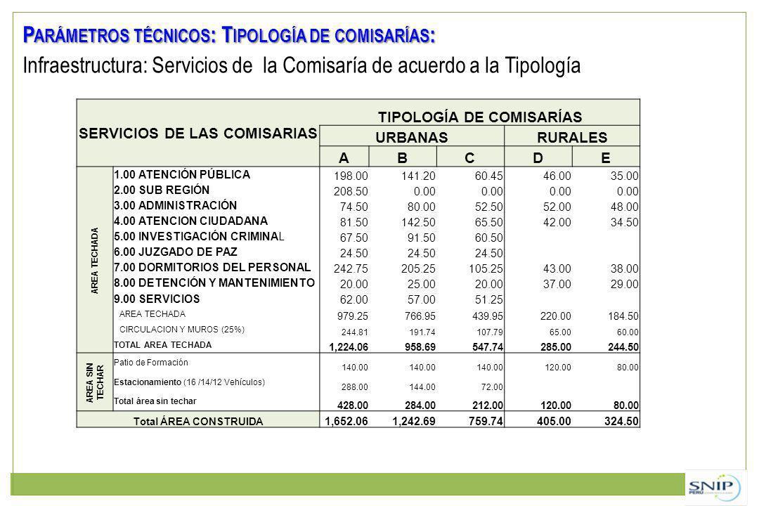 SERVICIOS DE LAS COMISARIAS TIPOLOGÍA DE COMISARÍAS