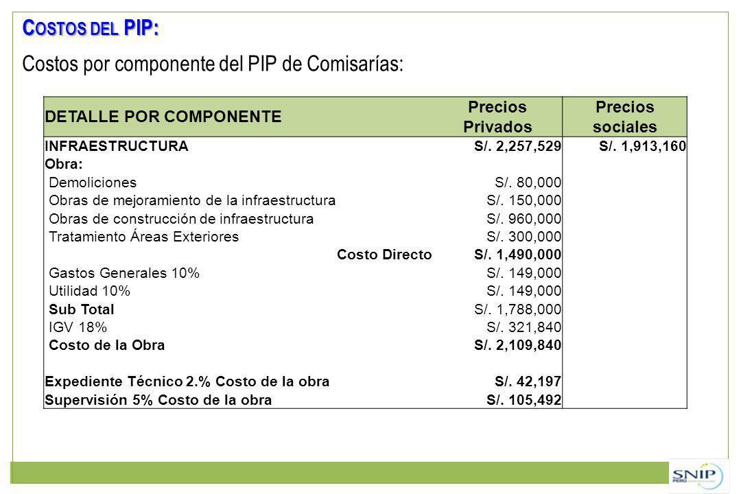 Costos por componente del PIP de Comisarías: