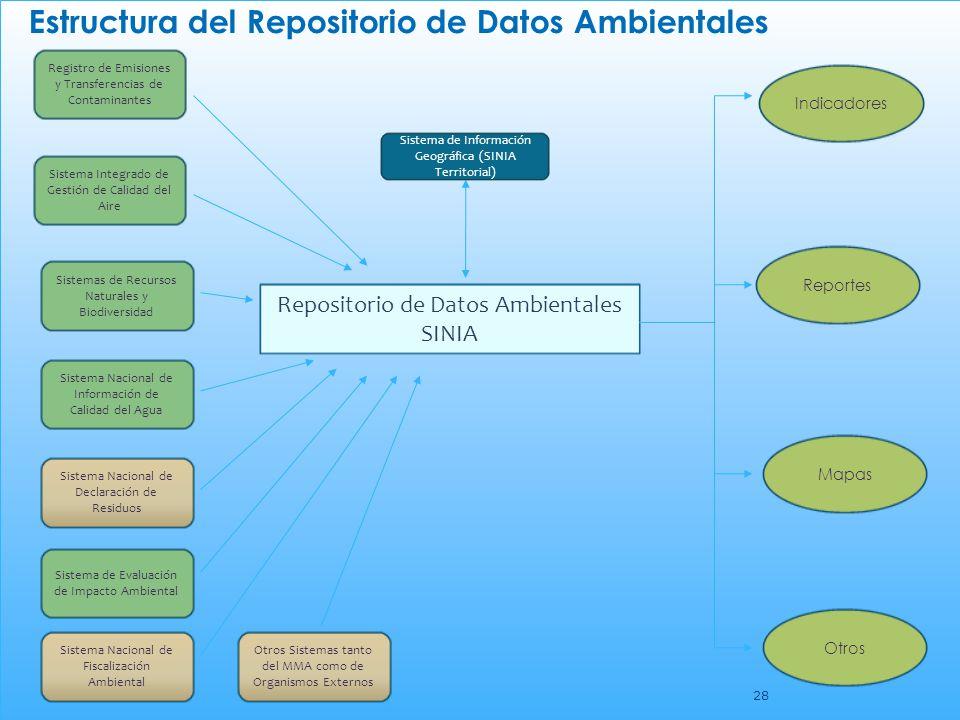 Estructura del Repositorio de Datos Ambientales
