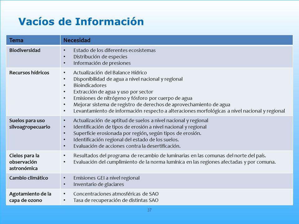 Vacíos de Información