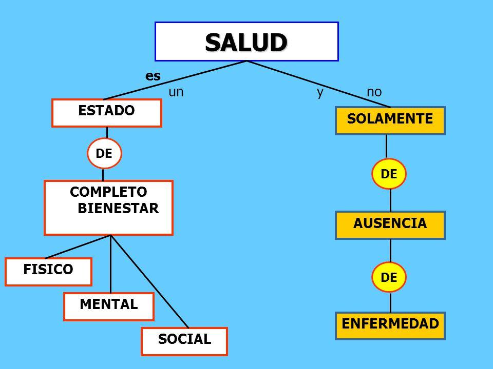 SALUD es un y no ESTADO SOLAMENTE COMPLETO BIENESTAR AUSENCIA FISICO