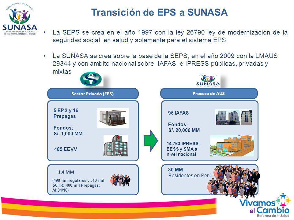 Transición de EPS a SUNASA