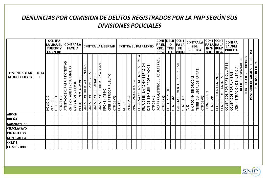 DENUNCIAS POR COMISION DE DELITOS REGISTRADOS POR LA PNP SEGÚN SUS DIVISIONES POLICIALES