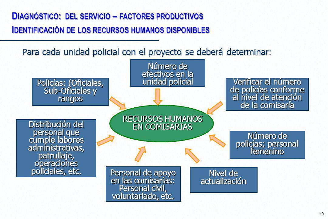 Diagnóstico: del servicio – factores productivos