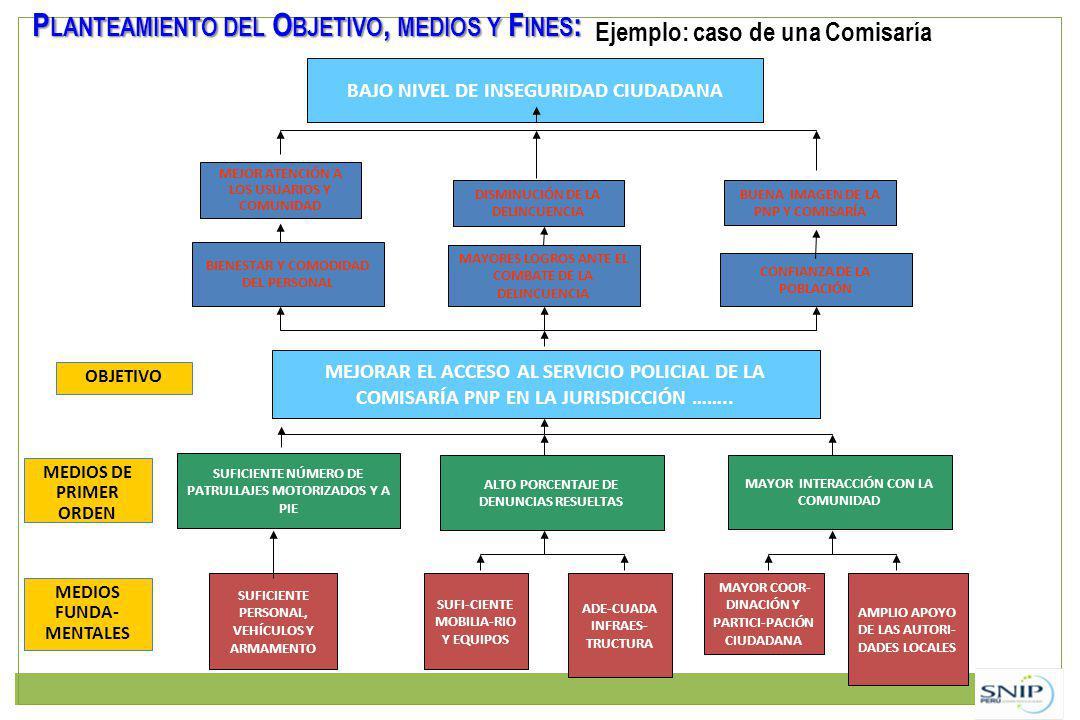 Planteamiento del Objetivo, medios y Fines: