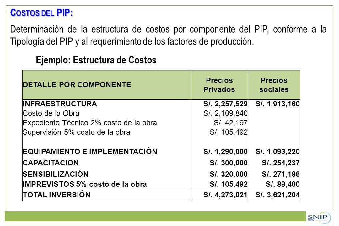 Ejemplo: Estructura de Costos