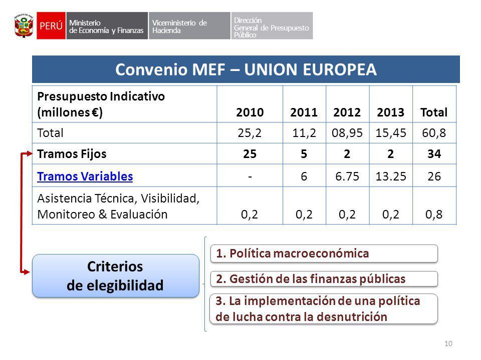 Convenio MEF – UNION EUROPEA Criterios de elegibilidad