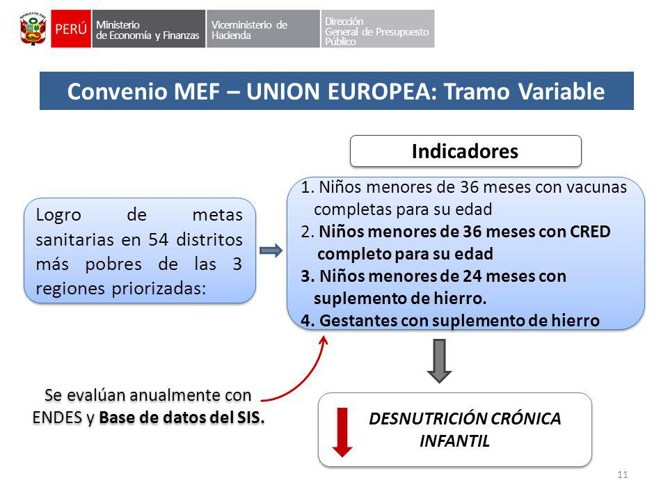 Convenio MEF – UNION EUROPEA: Tramo Variable