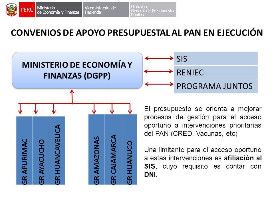 CONVENIOS DE APOYO PRESUPUESTAL AL PAN EN EJECUCIÓN