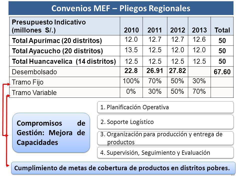 Convenios MEF – Pliegos Regionales