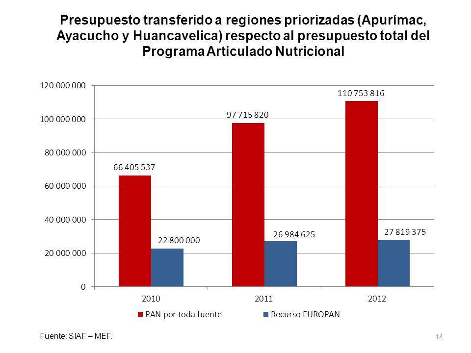 Presupuesto transferido a regiones priorizadas (Apurímac, Ayacucho y Huancavelica) respecto al presupuesto total del Programa Articulado Nutricional
