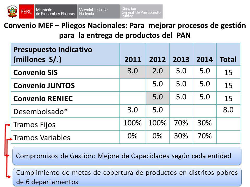 Presupuesto Indicativo (millones S/.) 2011 2012 2013 2014 Total