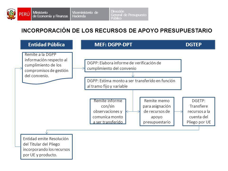 INCORPORACIÓN DE LOS RECURSOS DE APOYO PRESUPUESTARIO