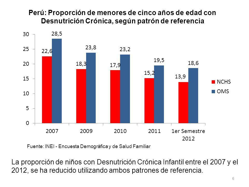 Perú: Proporción de menores de cinco años de edad con Desnutrición Crónica, según patrón de referencia