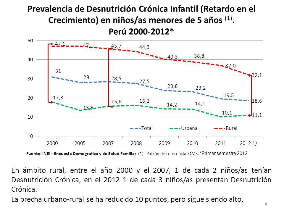 Prevalencia de Desnutrición Crónica Infantil (Retardo en el Crecimiento) en niños/as menores de 5 años (1).