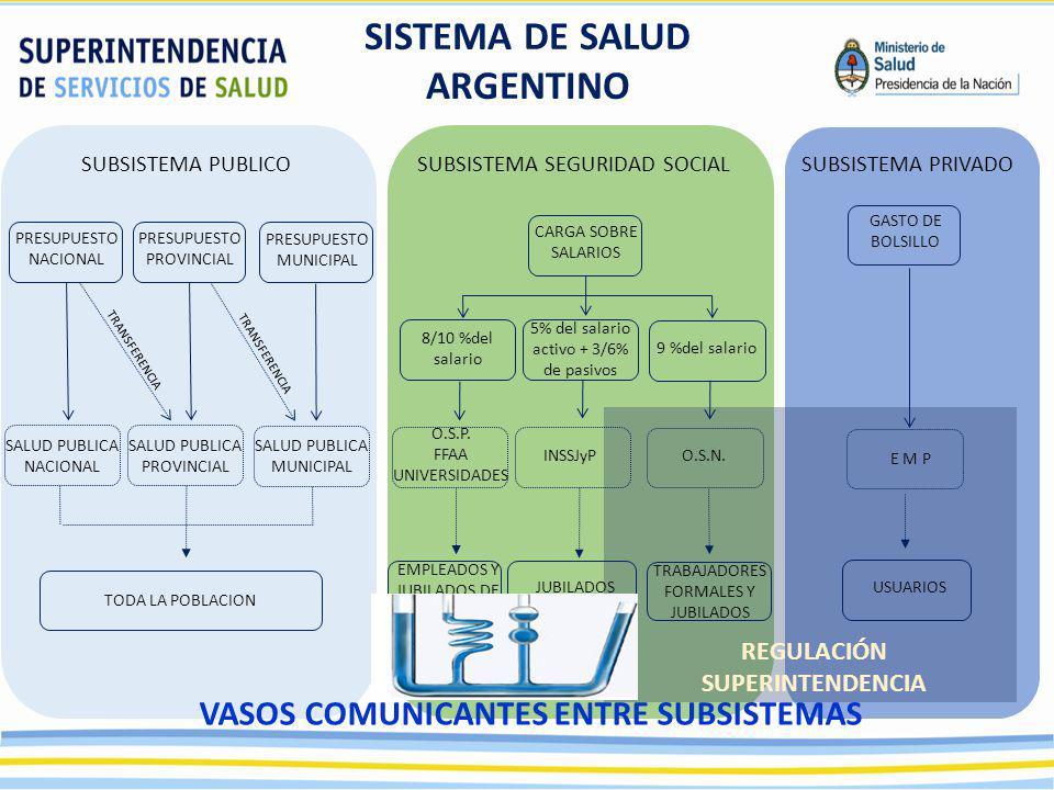SISTEMA DE SALUD ARGENTINO REGULACIÓN SUPERINTENDENCIA