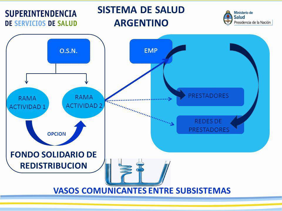 SISTEMA DE SALUD ARGENTINO FONDO SOLIDARIO DE REDISTRIBUCION