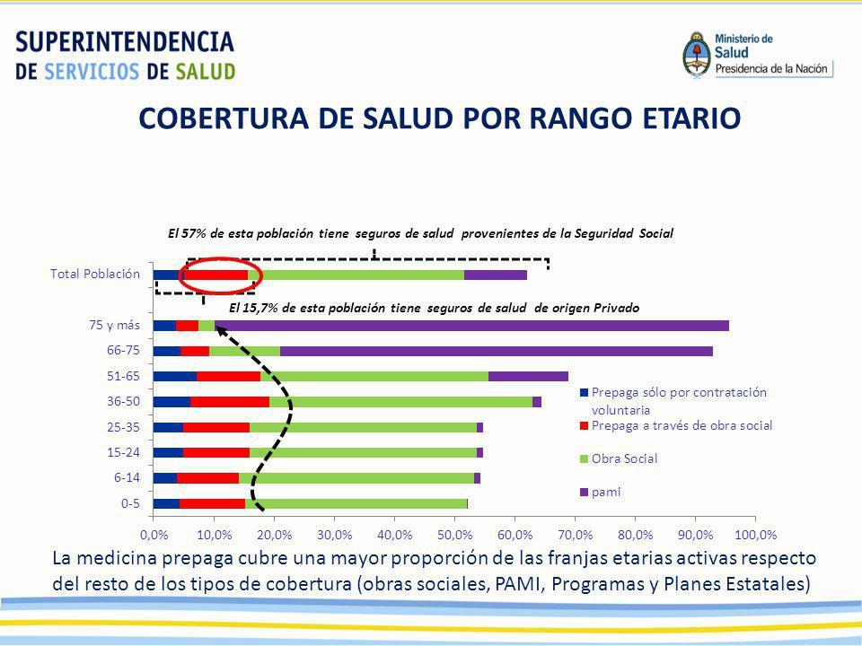 COBERTURA DE SALUD POR RANGO ETARIO